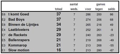 Eindstand winter 2011-2012