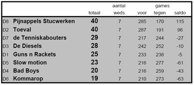 Eindstand winter 2010-2011