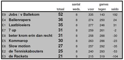 Eindstand winter 2012-2013